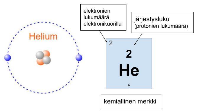 Hg Alkuaine